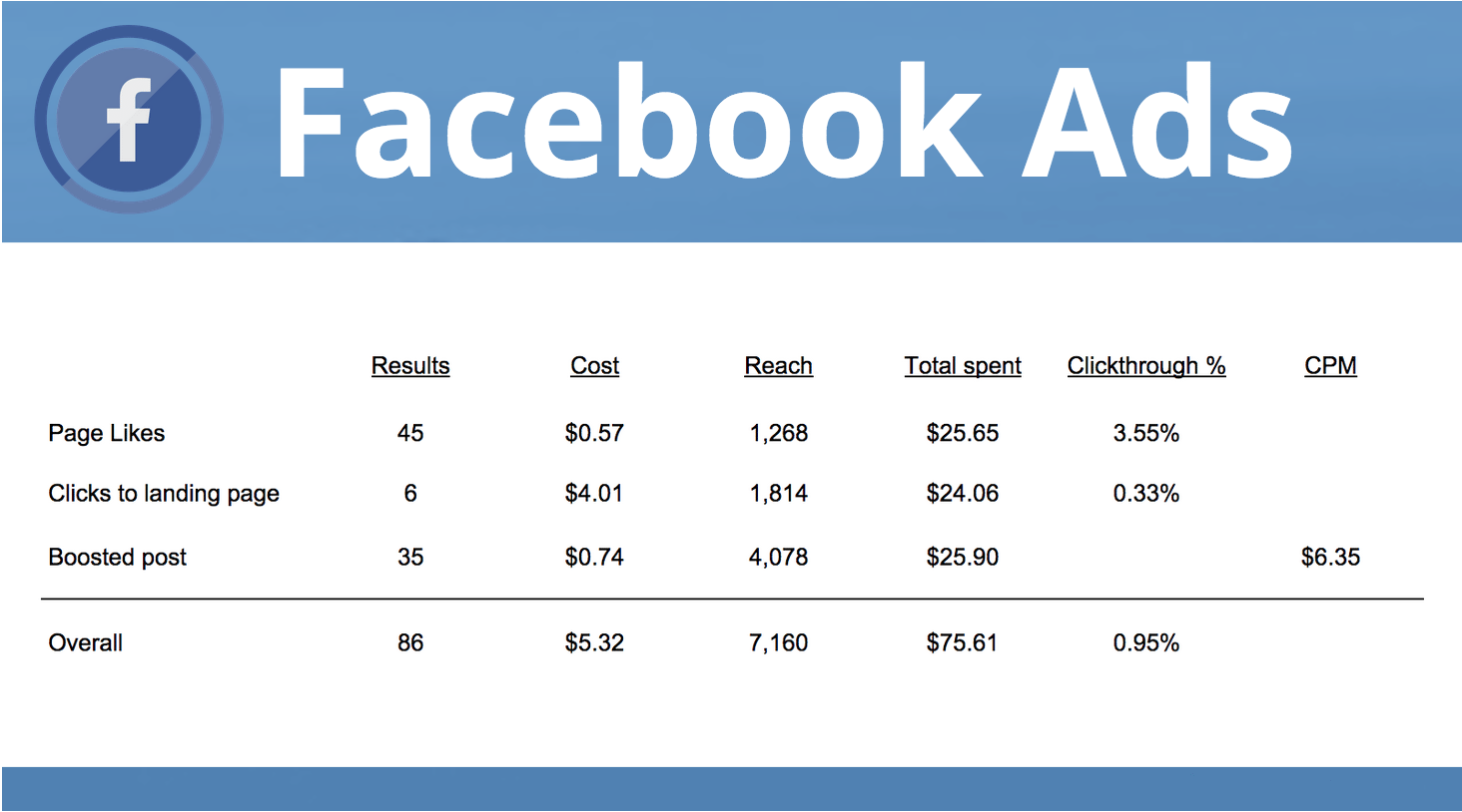 the last of our real estate marketing ideas is to use Facebook ads.